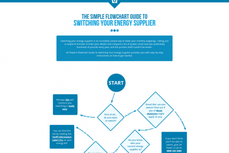 The Simple Flowchart Guide to Switching Your Energy Supplier Infographic