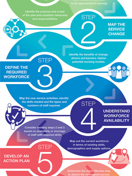 The Six Steps Methodology to integrated workforce planning Infographic
