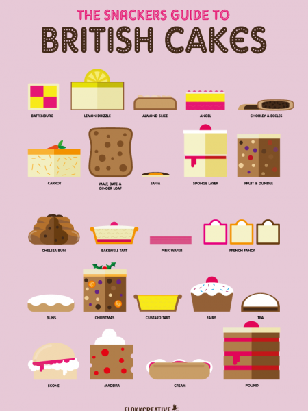 The Snackers Guide to British Cakes Infographic
