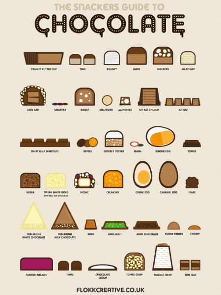 The Snackers Guide to Chocolate Infographic
