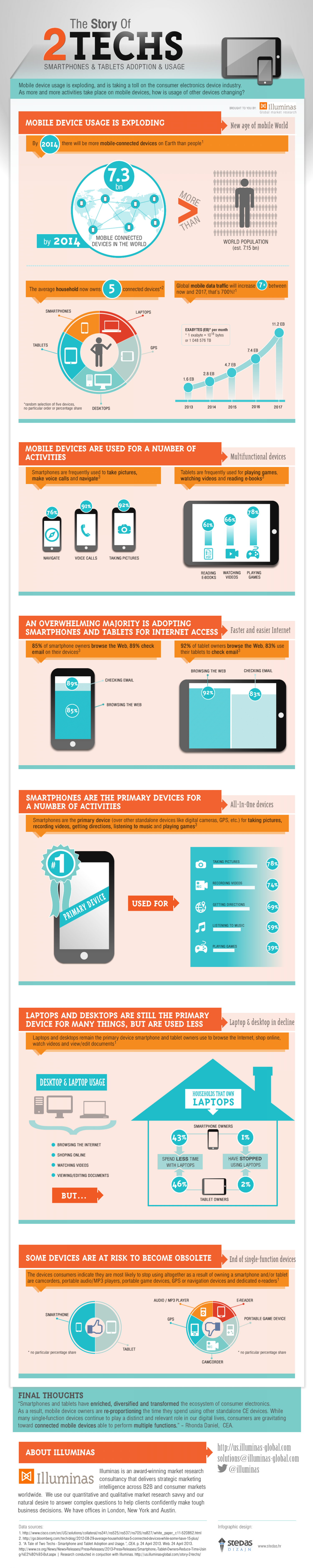 The Story of Two Techs: Smartphone & Tablet Adoption & Usage Infographic