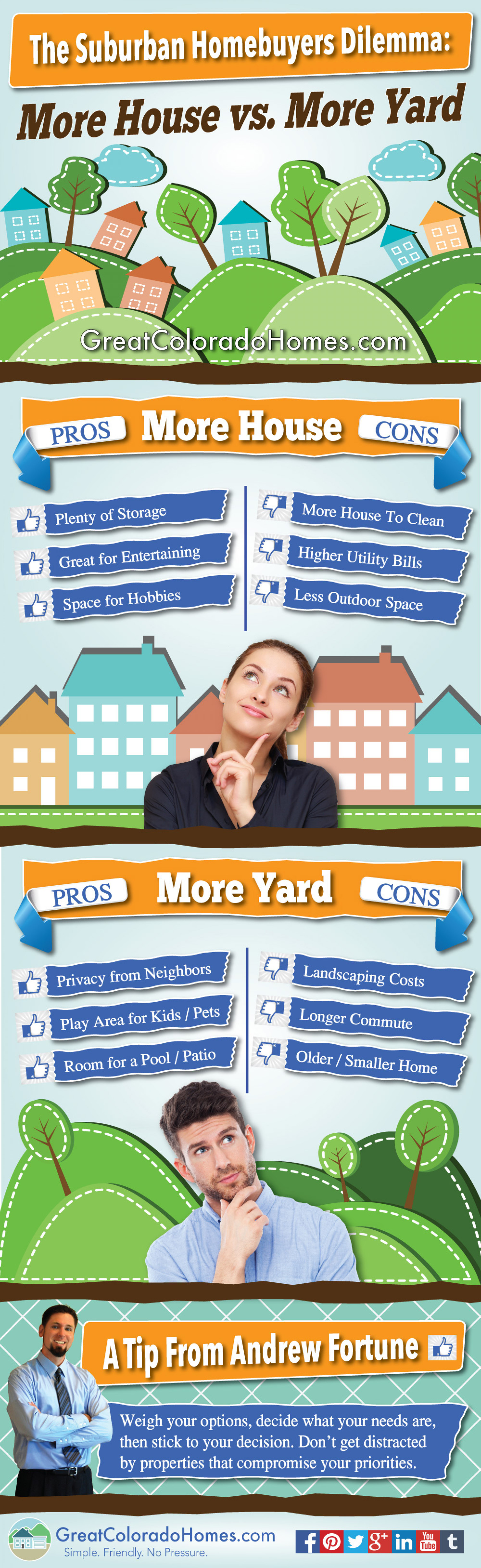 The Suburban Homebuyers Dilemma: More House Versus More Yard Infographic