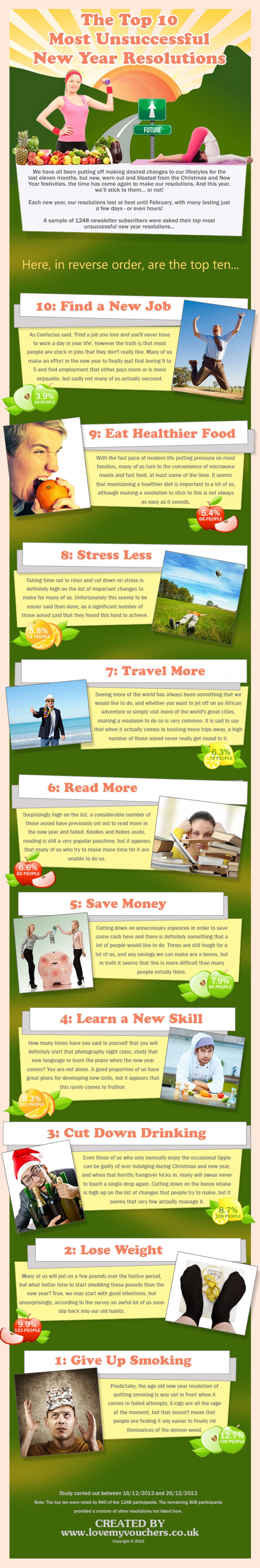 The Top Most Unsuccessful New Year's Resolutions Infographic