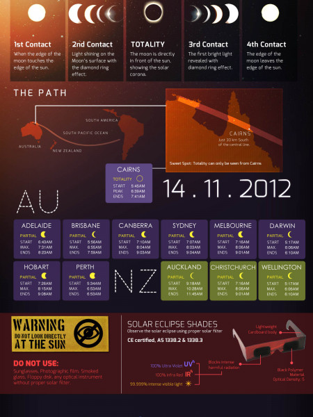 The Total Solar Eclipse in Australia and New Zealand 14 November 2012 (v.2) Infographic