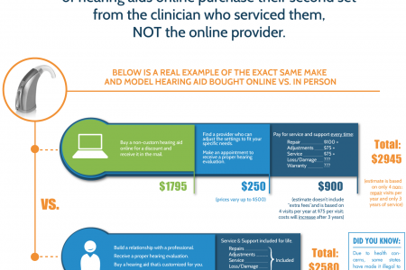 The Truth About Buying A Hearing Aid Online Infographic