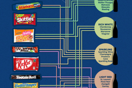 The Ultimate Guide To Pairing Wine with Halloween Candy Infographic