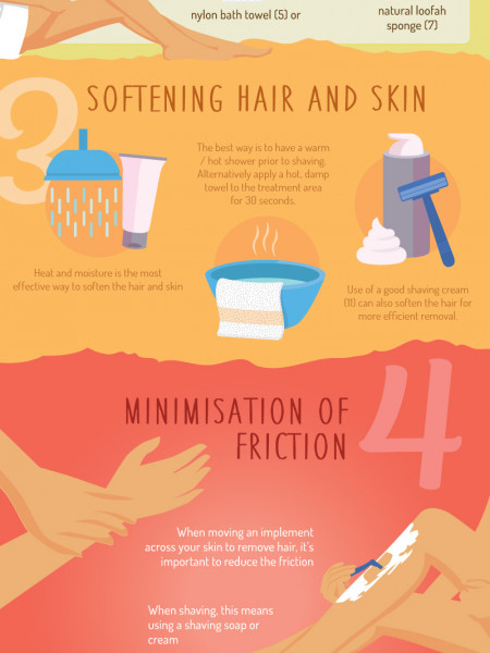 The Ultimate Guide to Irritation Free Shaving and Hair Removal Infographic