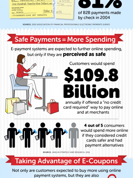 The Wallet Revolution Infographic