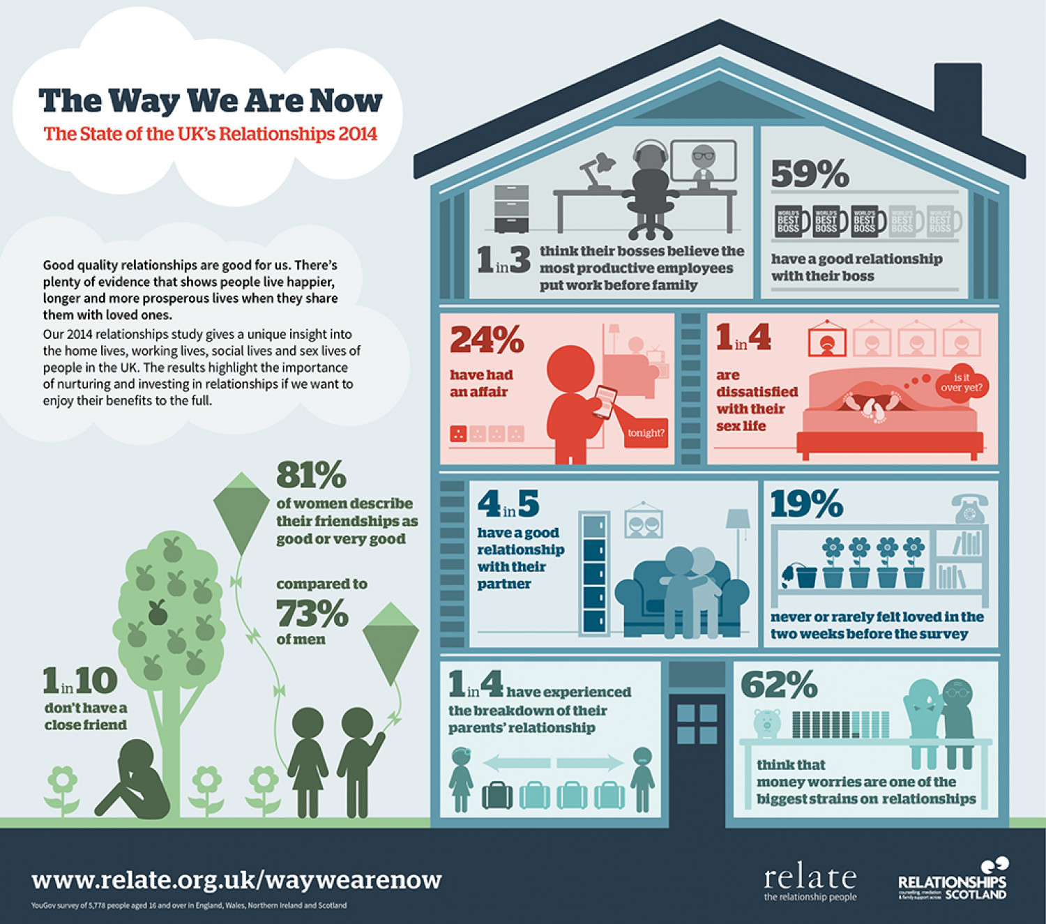 The State of the UK's Relationships 2014 - The Way We Are Now Infographic