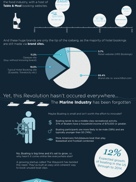 The Waypoint - Bookings.com for the Boating Industry Infographic