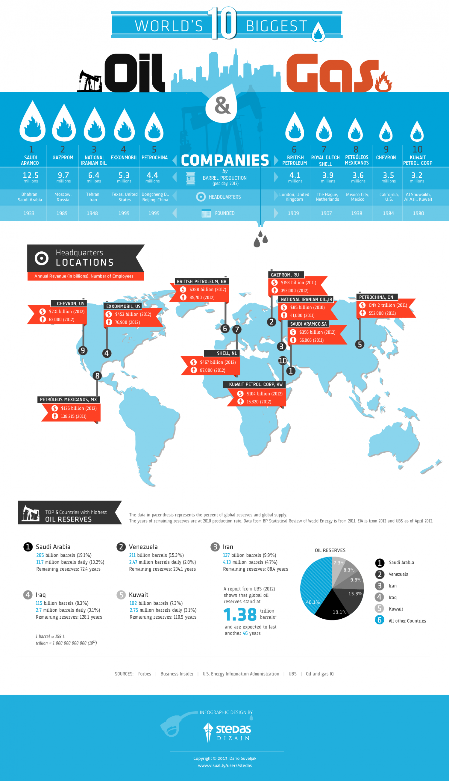 The World's Biggest Oil & Gas Companies Infographic