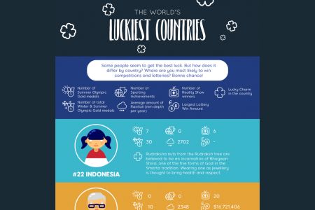 The World's Luckiest Countries  Infographic