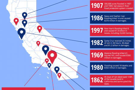 The Worst Floods in California's History Infographic