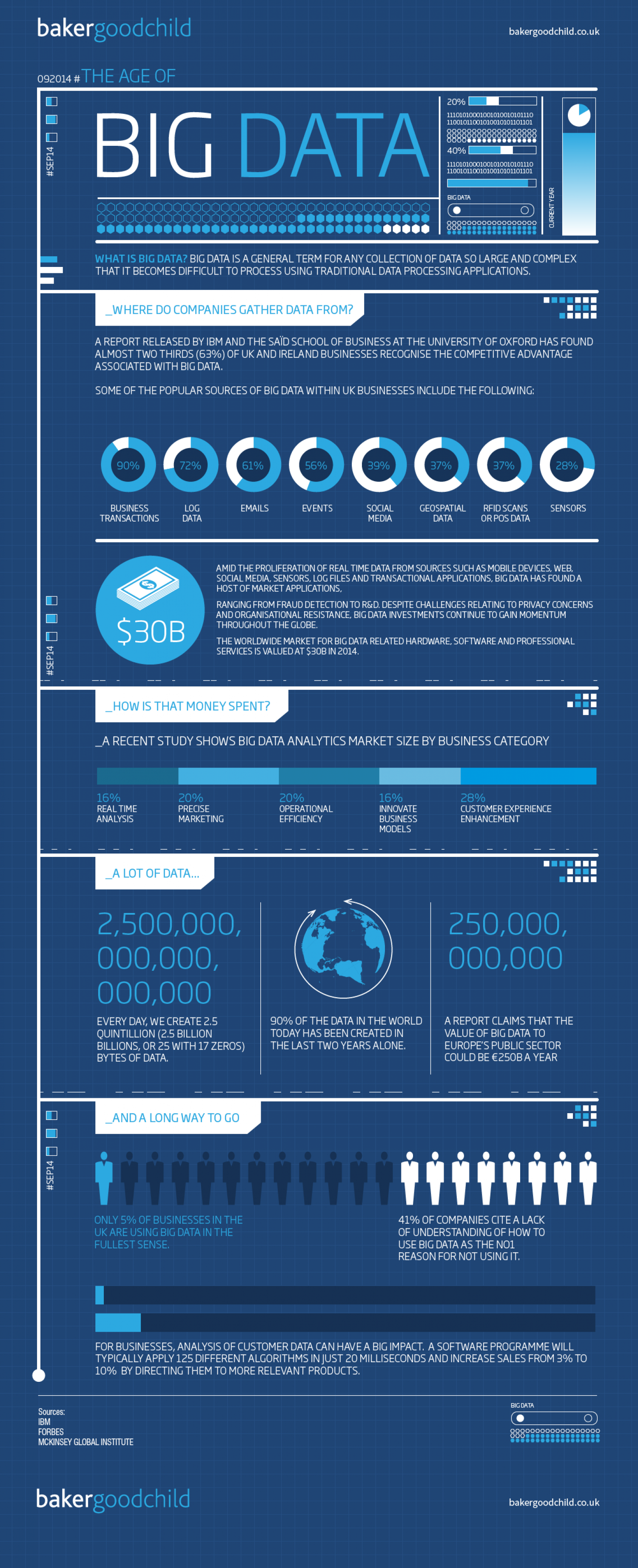 The age of big data Infographic