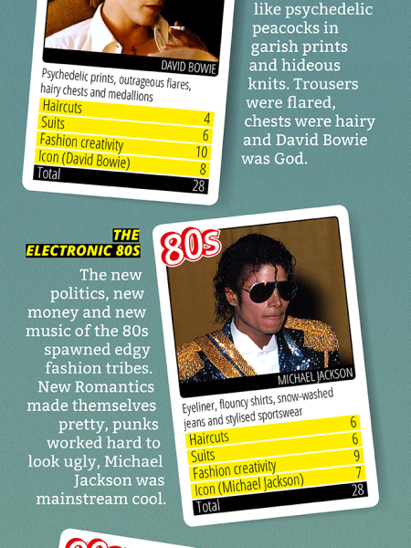 The best decades of men's style Infographic
