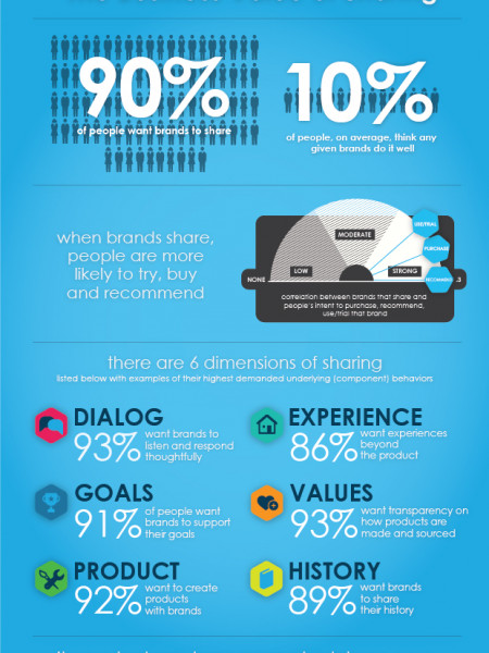 The business of value sharing  Infographic