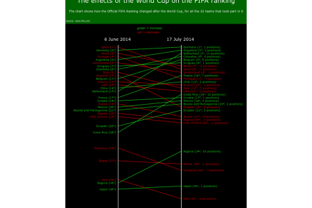 The effects of the World Cup on the FIFA ranking Infographic