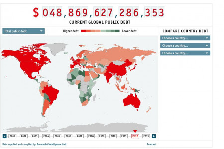 The global debt clock Infographic
