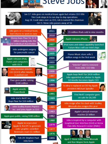 The highs and lows of Steve Jobs Infographic