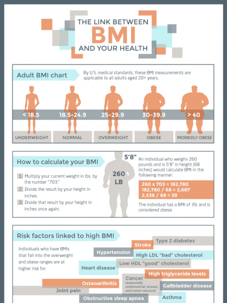 The link between BMI and your health Infographic