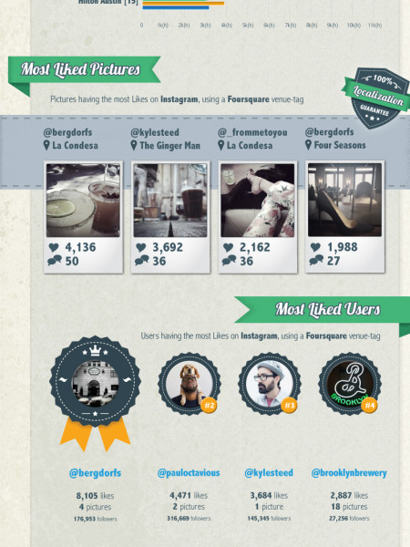 The most Instagrammed Venues @ SXSW interactive 2013 Infographic