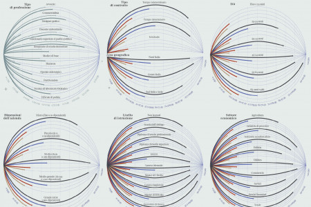 The planets of salaries Infographic