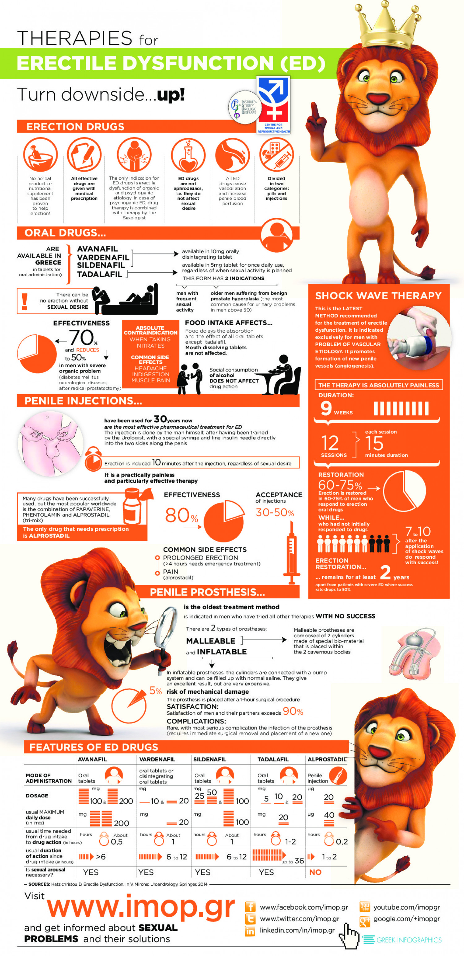 Therapies for Erectile Dysfunction Infographic