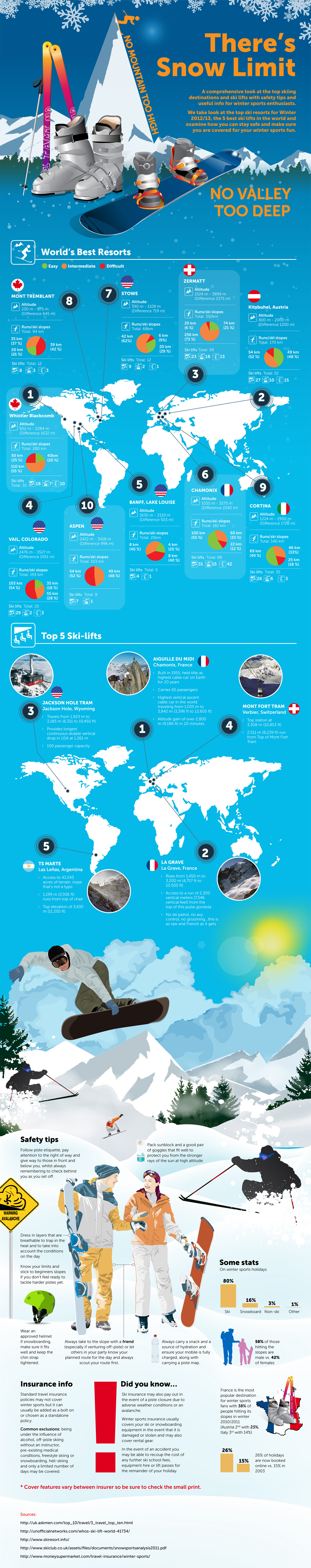 There's Snow Limit Infographic