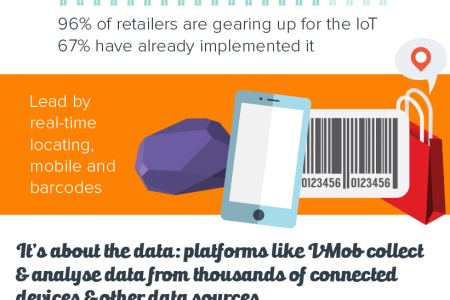 The (retail) Internet of Things in a nutshell Infographic