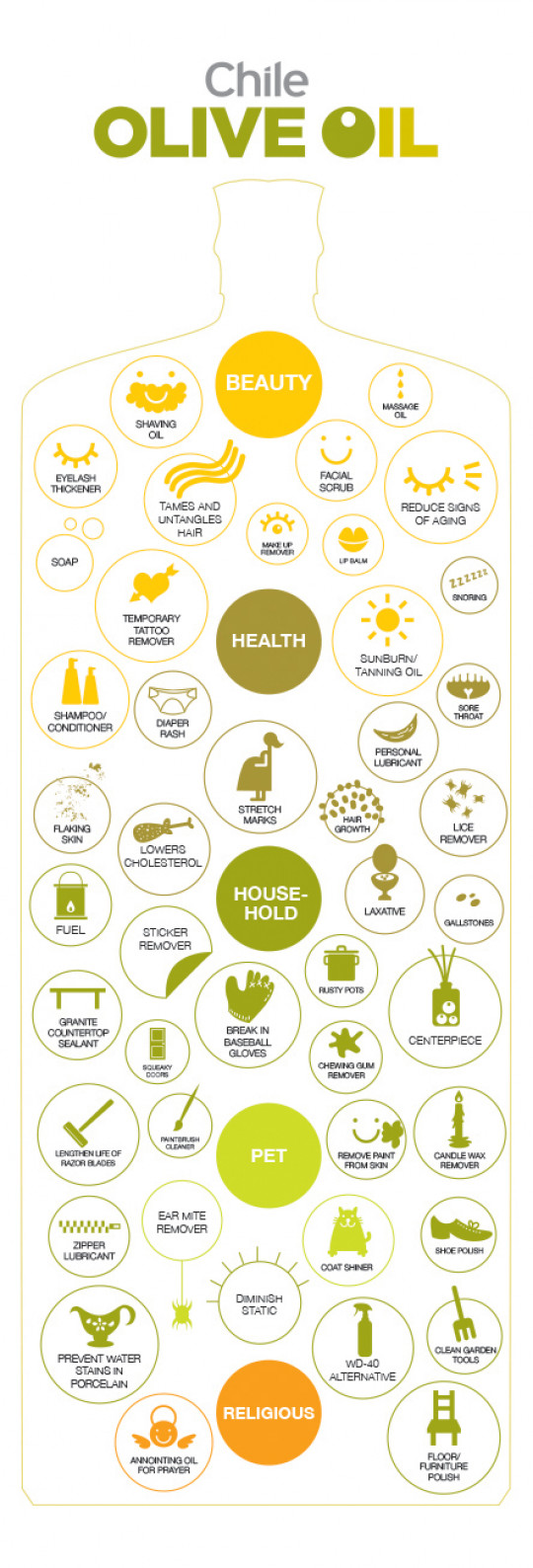The uses of Olive Oil