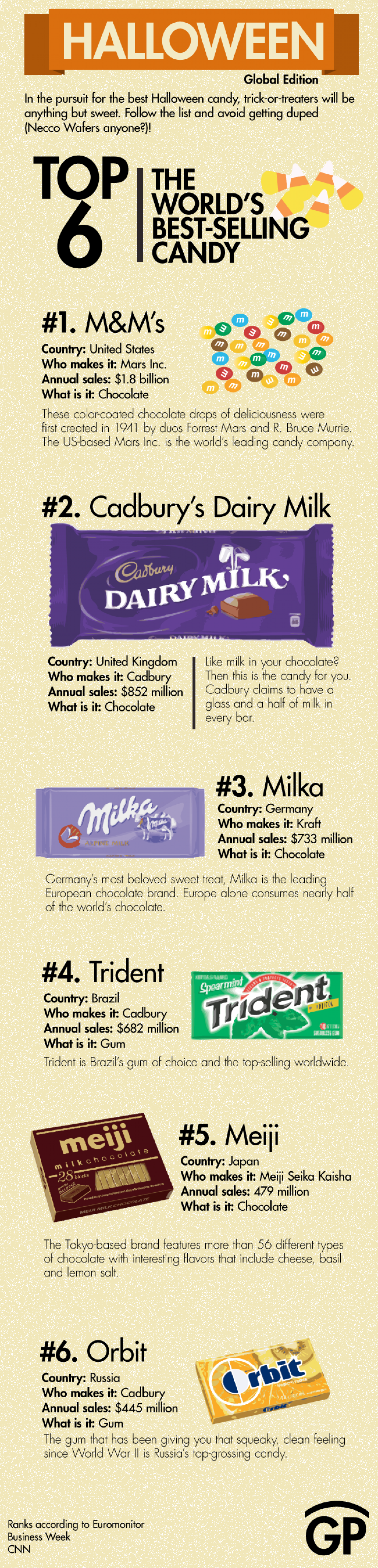 The world's favorite candies Infographic