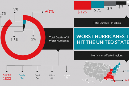 The worst hurricanes to hit the United states Infographic