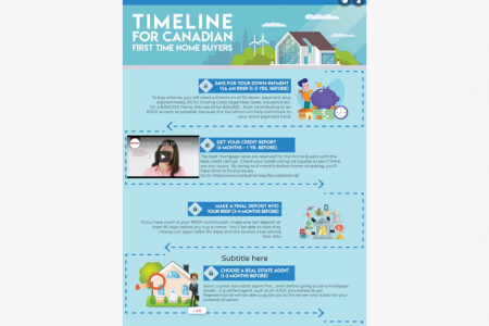 Timetable for Canadian First Time Home Buyers Infographic