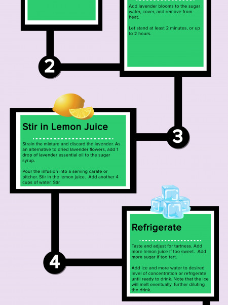 Tips to Make Lavender Lemonade to Stop Headaches Infographic