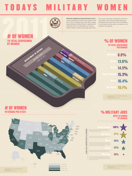Todays Military Women Infographic