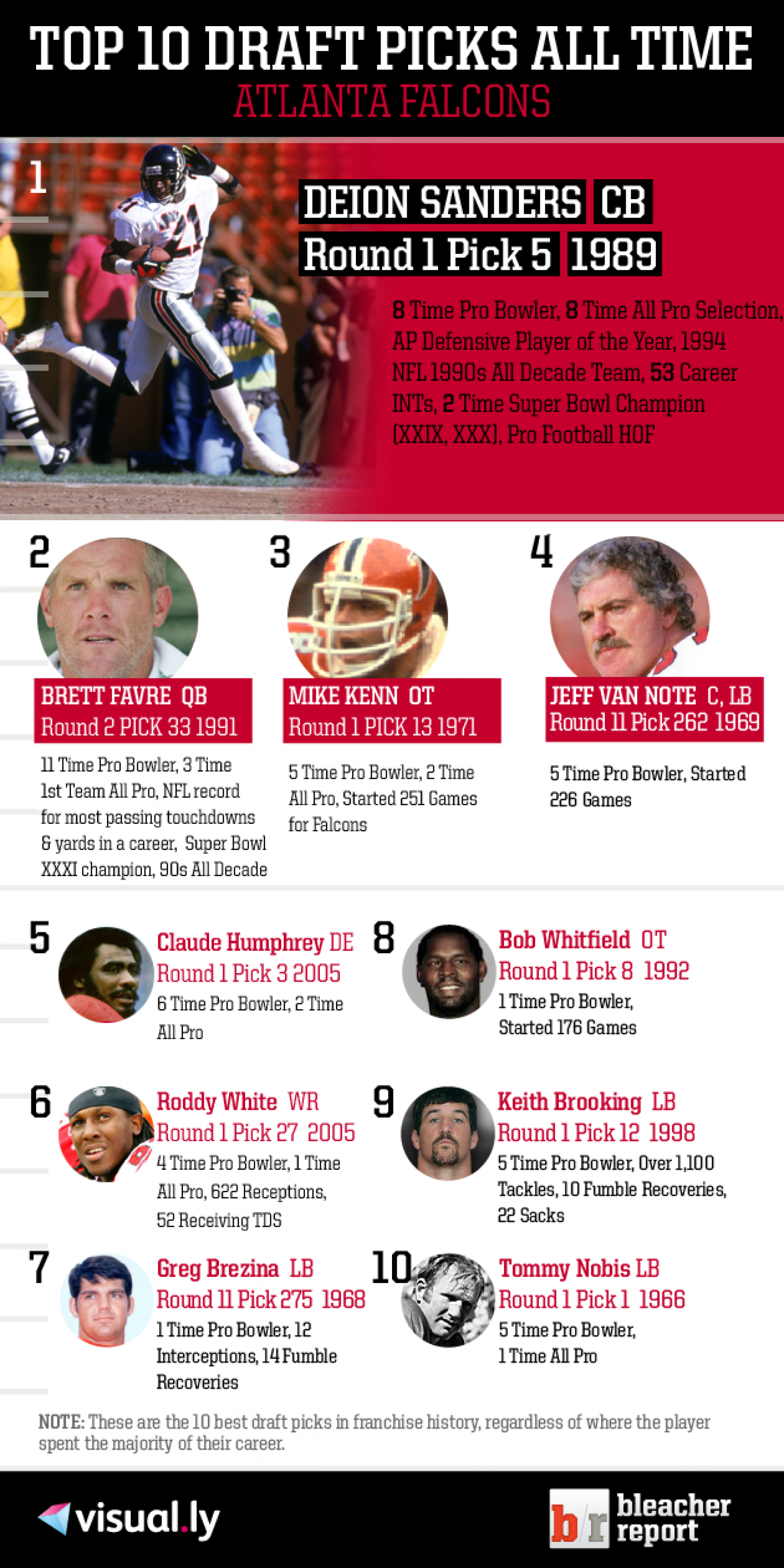 Top 10 Draft Picks of All Time: Atlanta Falcons Infographic