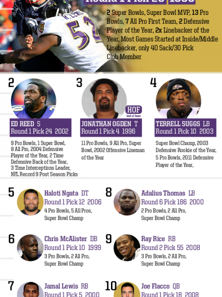 Top 10 Draft Picks of All Time: Baltimore Ravens Infographic