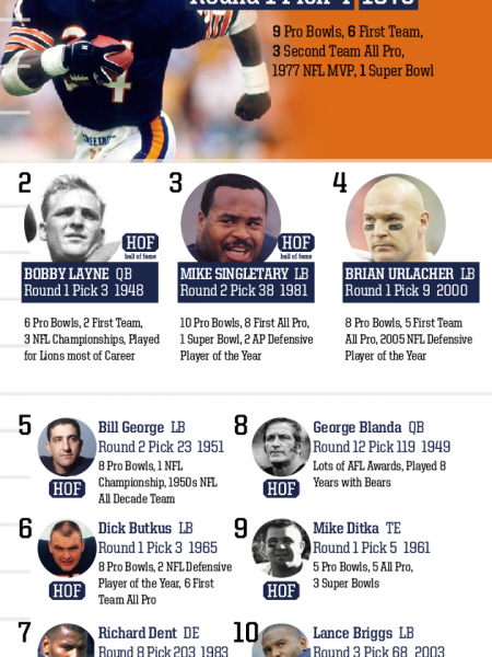 Top 10 Draft Picks of All Time: Chicago Bears Infographic