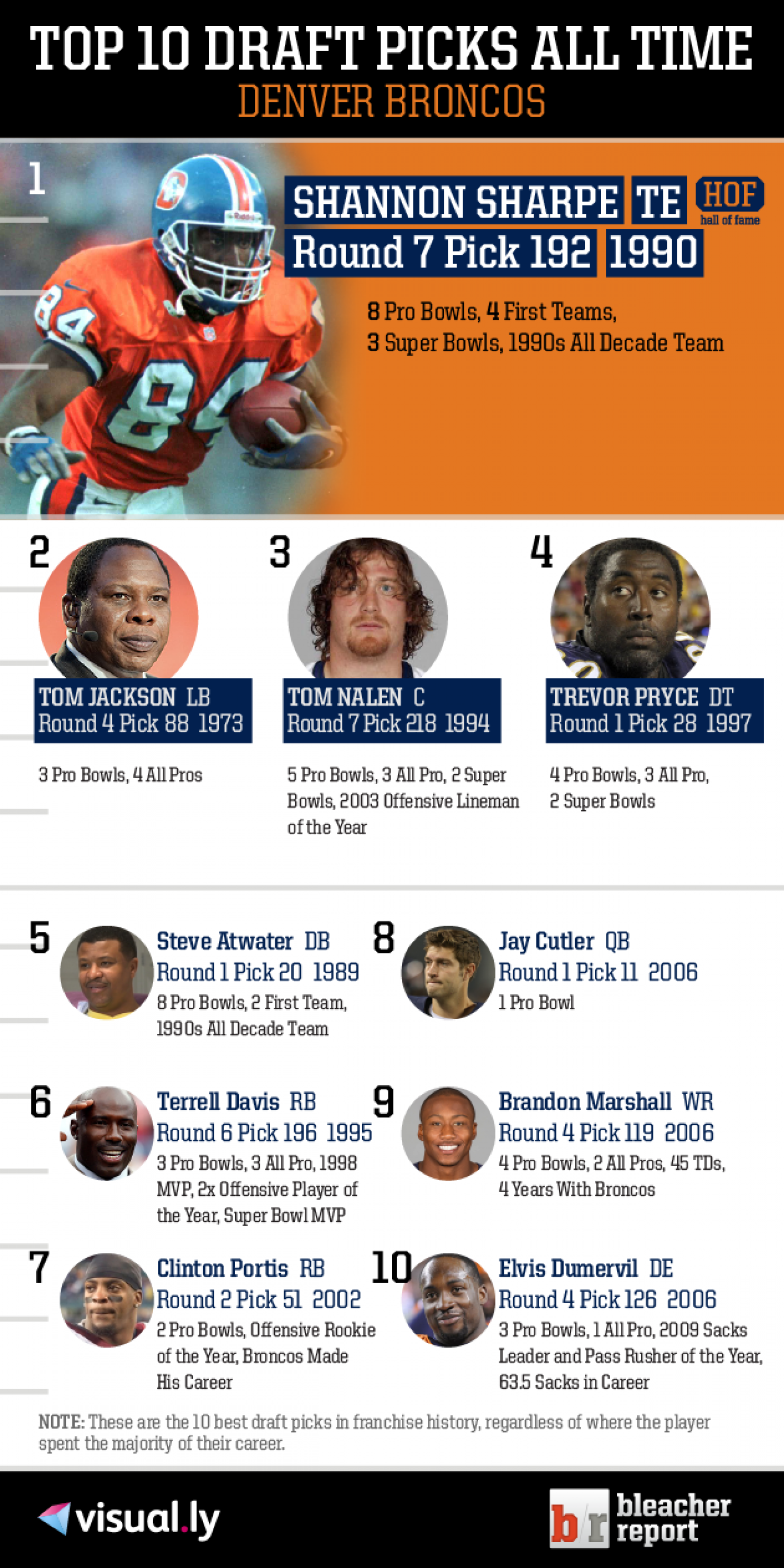 Top 10 Draft Picks of All Time: Denver Broncos Infographic