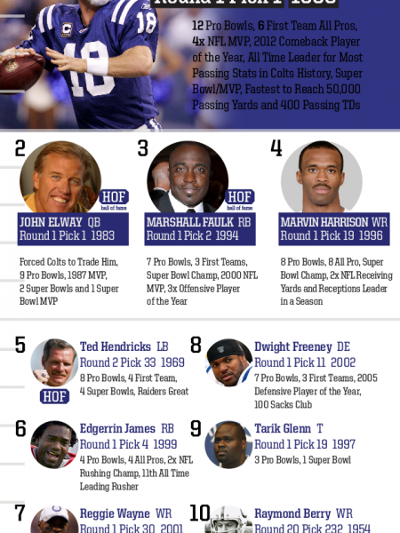 Top 10 Draft Picks of All Time: Indianapolis Colts Infographic