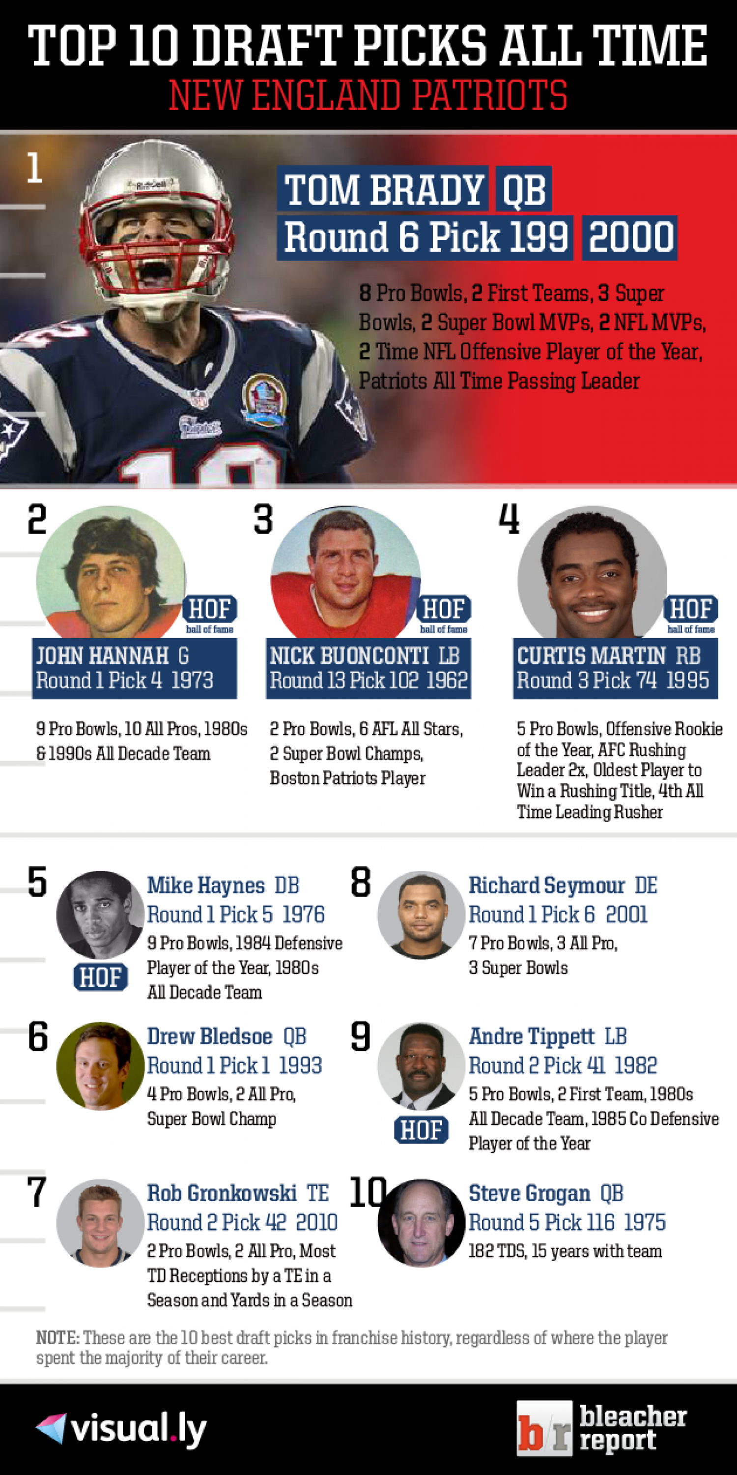 Top 10 Draft Picks of All Time: New England Patriots Infographic