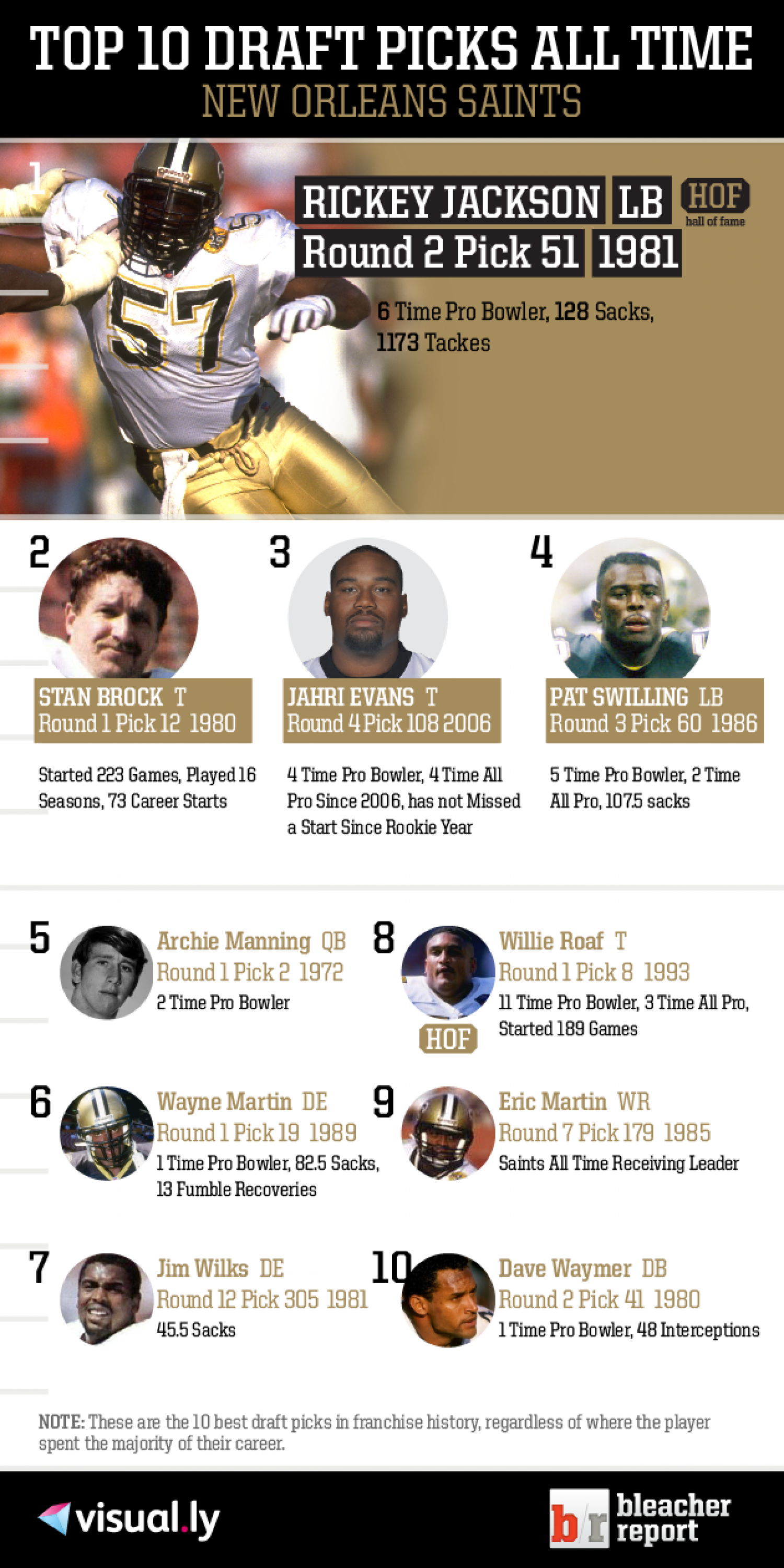 Top 10 Draft Picks of All Time: New Orleans Saints Infographic