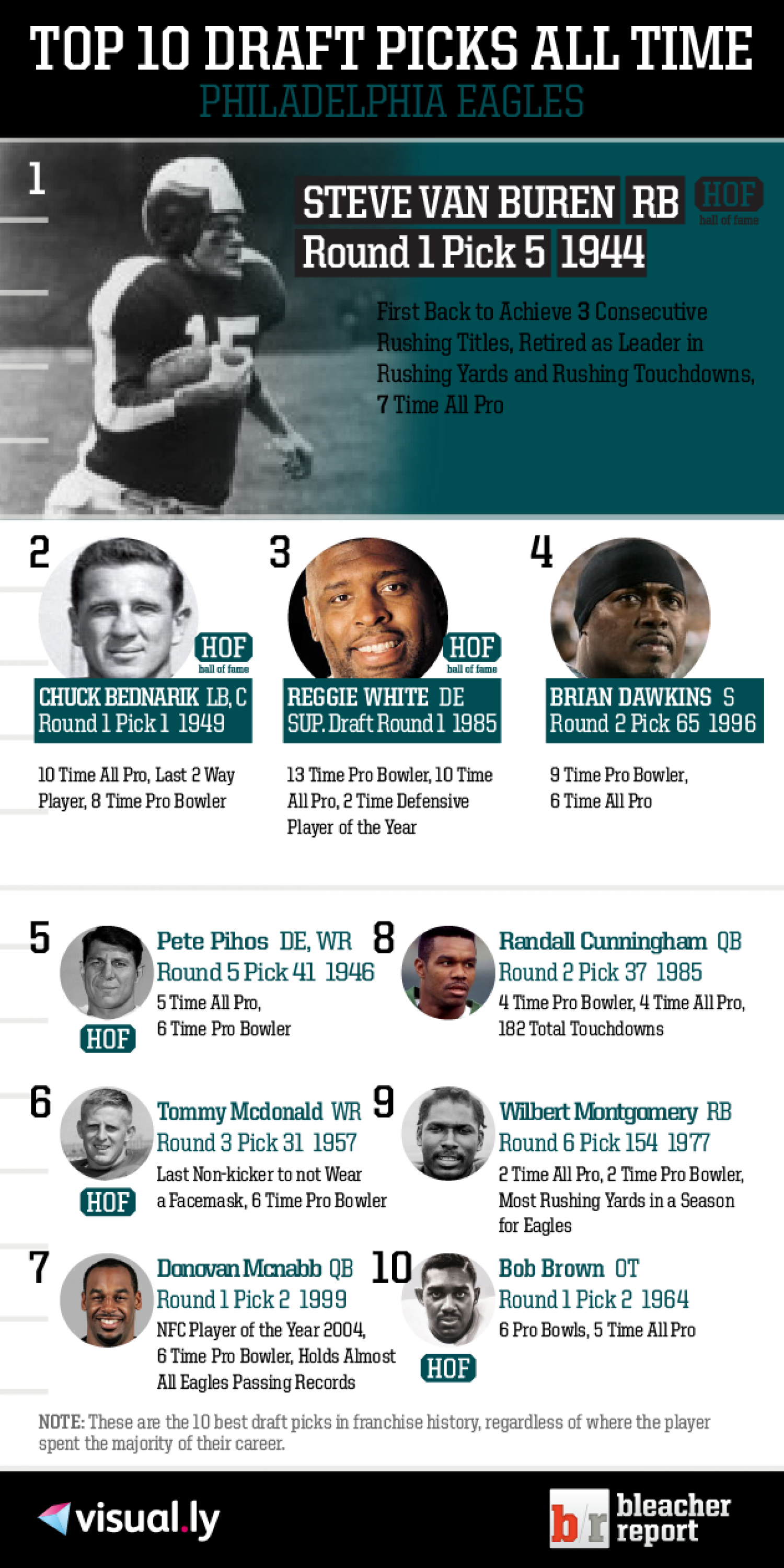 Top 10 Draft Picks of All Time: Philadelphia Eagles Infographic