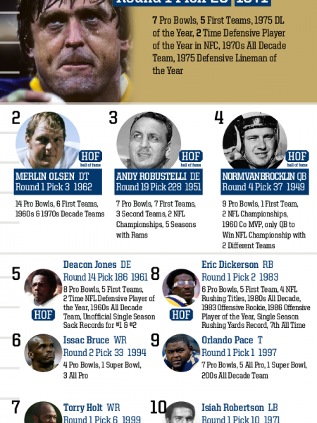 Top 10 Draft Picks of All Time: St. Louis Rams Infographic