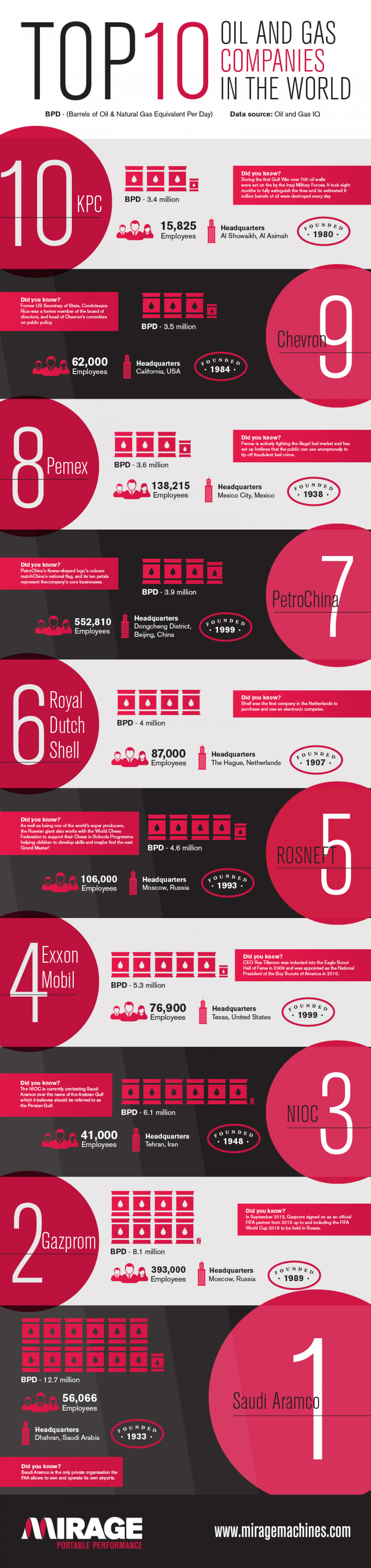 Top 10 Oil and Gas Companies in the World  Infographic