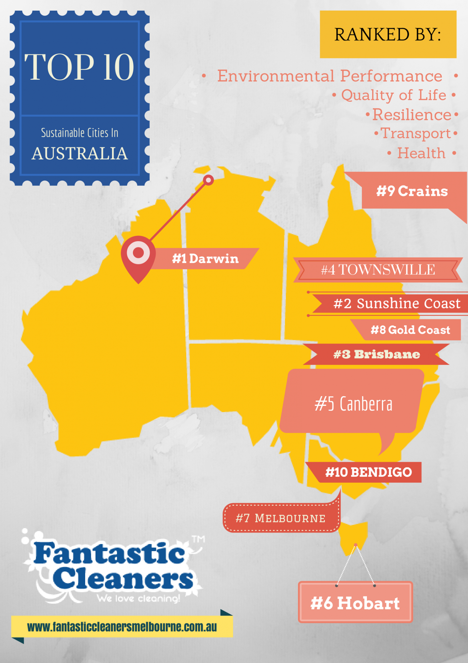Top 10 Sustainable Cities in Australia Infographic