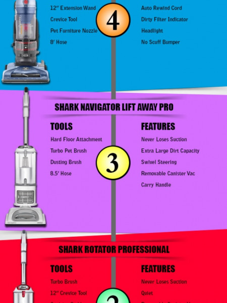Top 5 Best Vacuum Cleaners of 2014 - Infographic Infographic