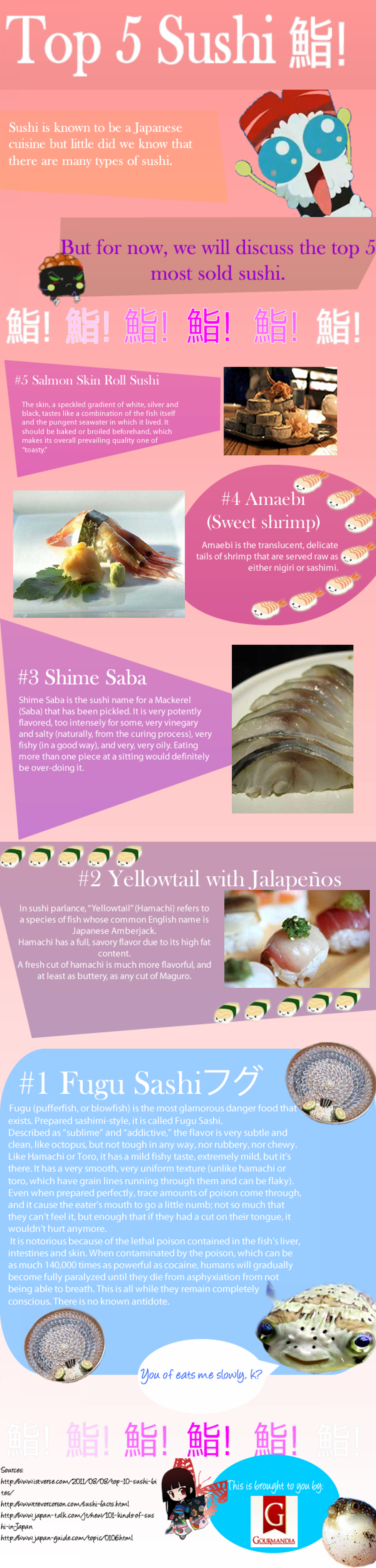 Top 5 Sushi Infographic
