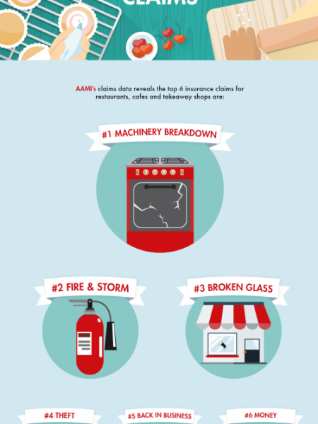 Top 6 Claims for Hospitality Businesses Infographic