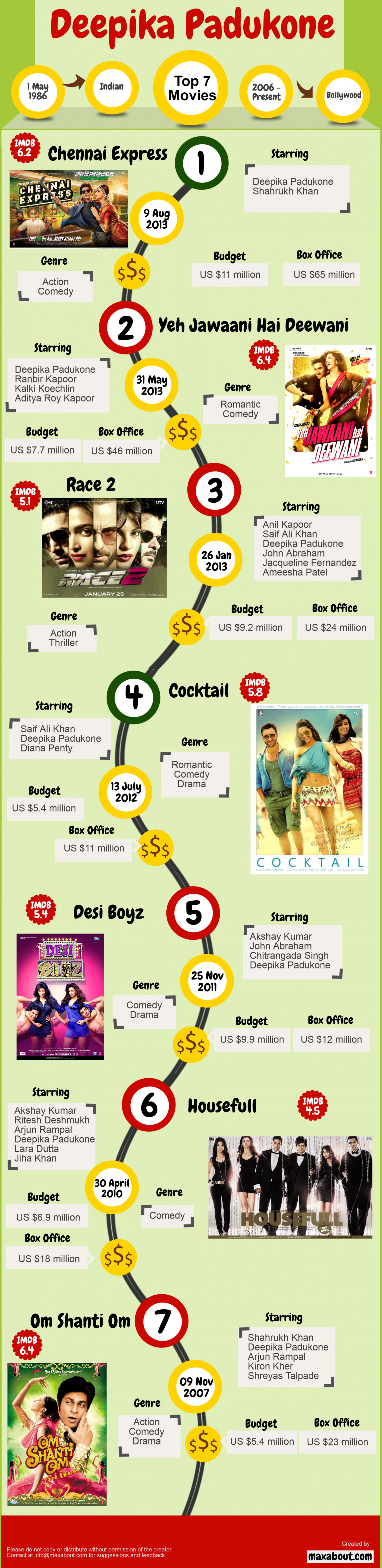 Top 7 Movies of Deepika Padukone Infographic